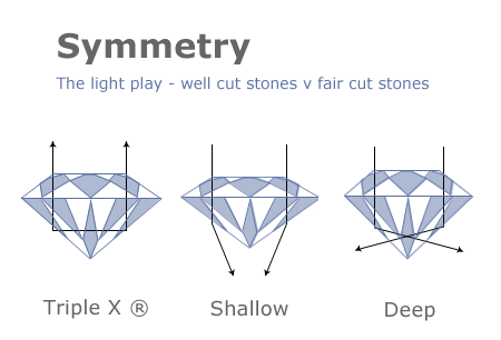 Diamond Symmetry