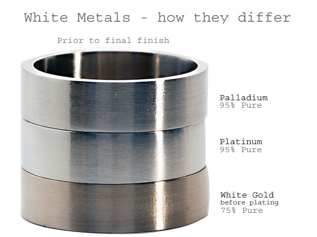 An Interesting Question on Palladium