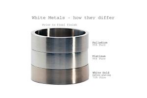 Palladium - the 4th Noble Metal