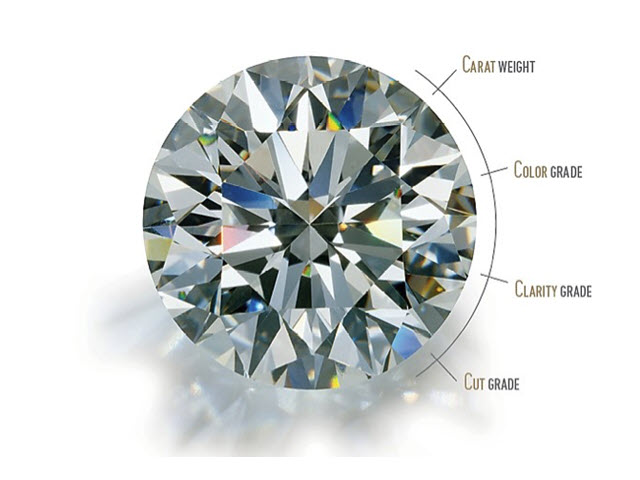 Certificated Diamonds